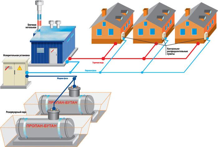 Схема отопительной системы для