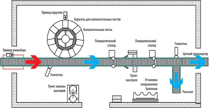 Дополнительно поставляется устройство термоусадки пломбировочной пленки 23169.  Схема карусельной установки.